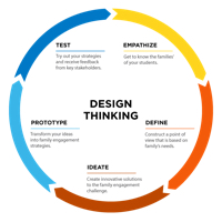 Design Thinking:  The Competitive Advantage of Turning Everyone into a Designer