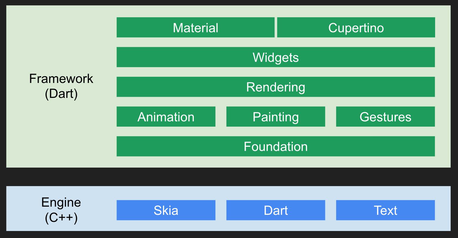 Flutter mobile SDK: Pros & Cons | Sphere Software