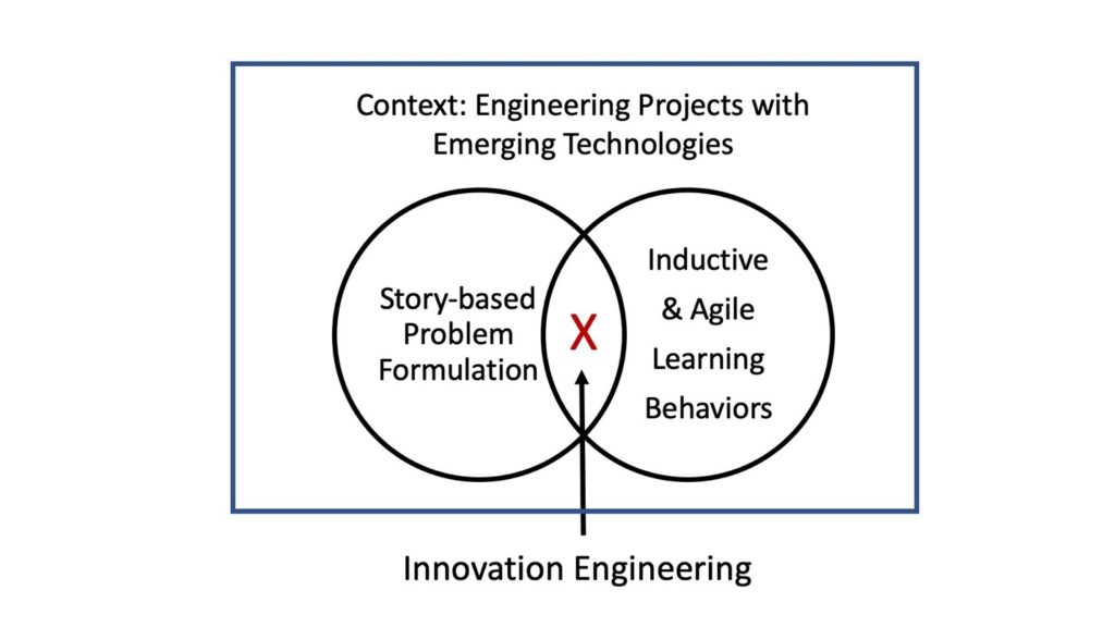 innovation and engineering